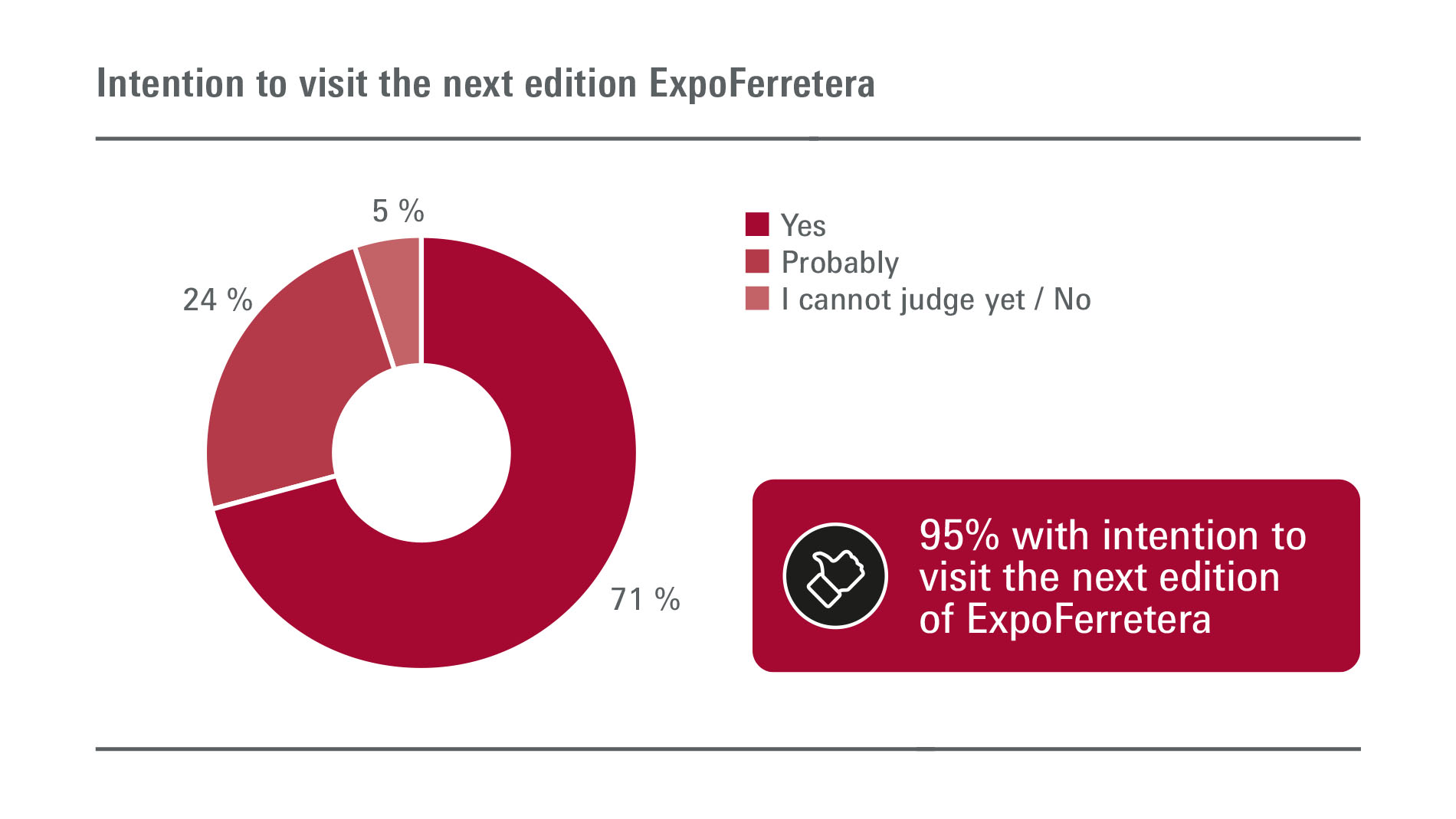 ExpoFerretera: Visitors - intention to visit next edition